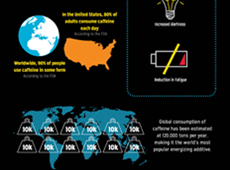 Energy Beverage Infographic